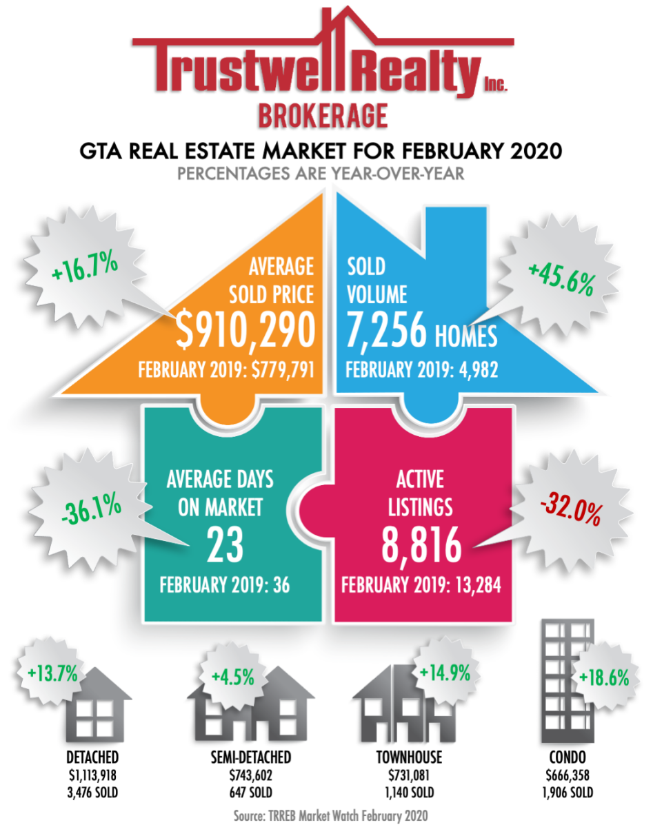 Trustwell Realty Inc., Brokerage - Real Estate Market Stats for February 2020